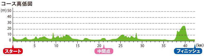 神戸マラソン 攻略