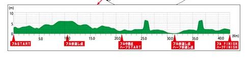 大阪・淀川マラソン 高低差