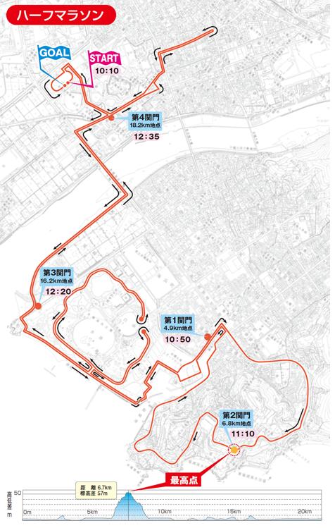 赤穂シティマラソン コース 攻略