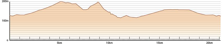 ラフランスマラソン 高低差