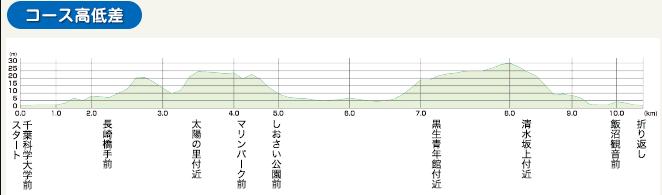 銚子さんまマラソン 高低差