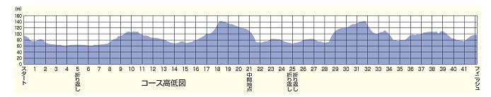 奈良マラソン 高低差