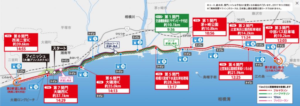 湘南国際マラソン コース 攻略