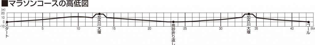 加古川マラソン 高低差