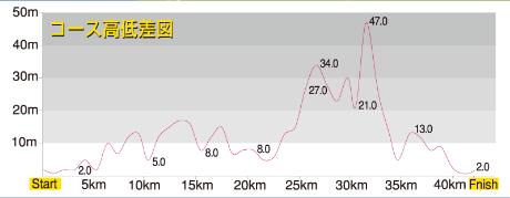 館山若潮マラソン 高低差