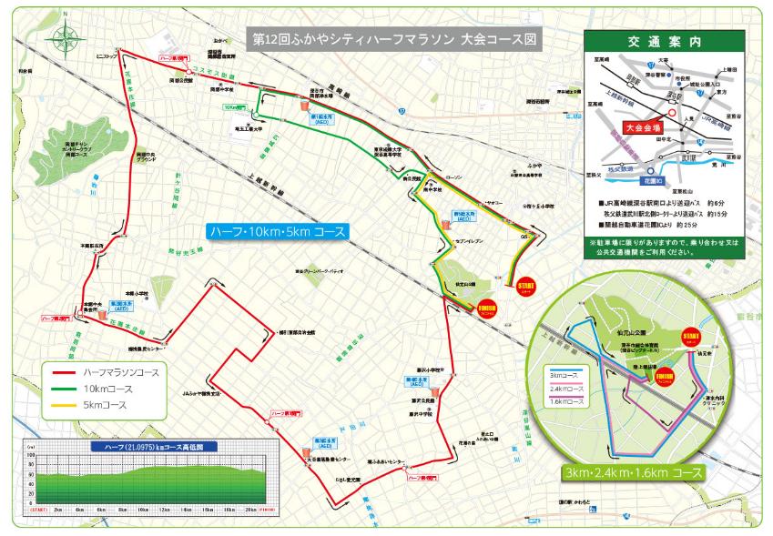 深谷シティハーフマラソン コース