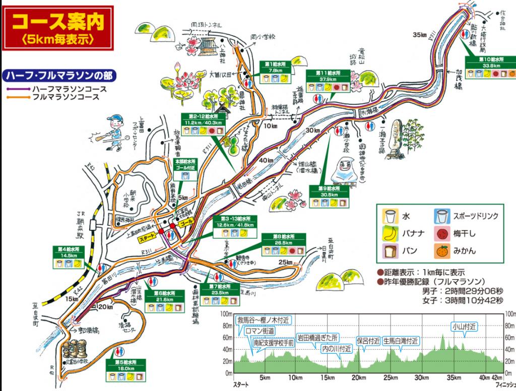 紀州口熊野マラソン コース 攻略