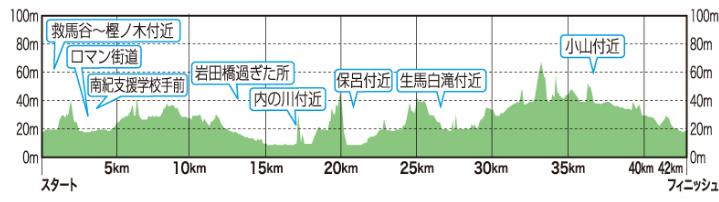 紀州口熊野マラソン 高低差図