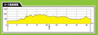 京都マラソン 高低差図