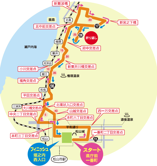 愛媛マラソン コース
